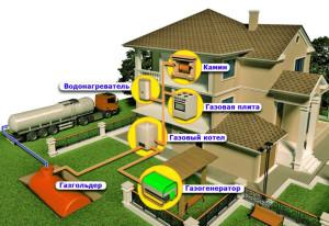 Газификация домов